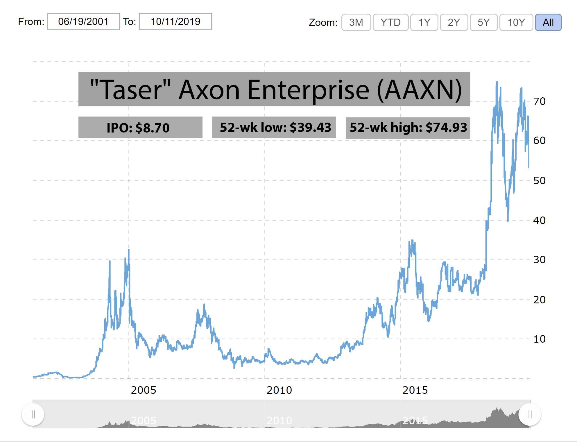 AAXN IPO